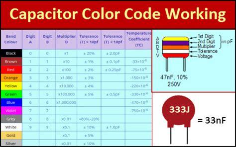 capacitor colour codes and colour code descriptions