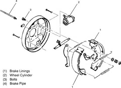 Isuzu Npr Brake System Diagram Repair Guides Rear Drum Brakes Brake Shoes