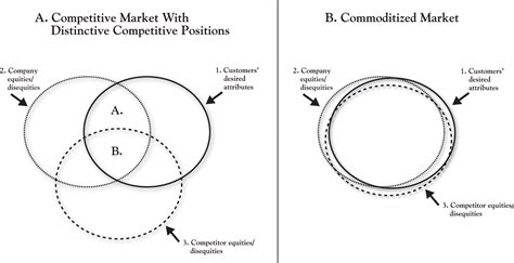 an introduction to the three circle strategy for a fulfilling books introduction to 3 circle analysis