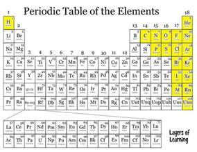 periodic table non metals she blinded me with science