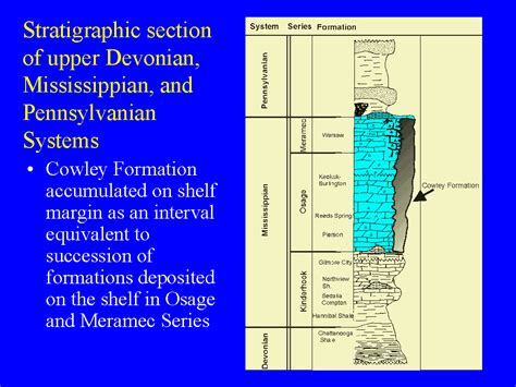 Stratigraphic Section by Stratigraphic Section Of Devonian Mississippian