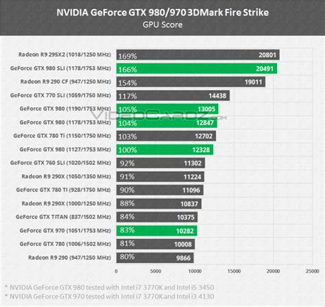 graphic card bench upcoming nvidia gtx 900 series graphics cards allegedly