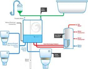 how much water can a bathtub hold greensmart sustainable concepts greywater recycling systems