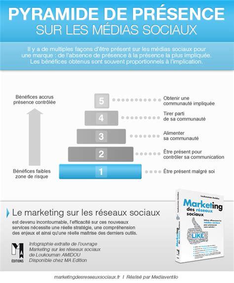 activit駸 des si鑒es sociaux livre quot marketing des r 233 seaux sociaux quot 6 infographies