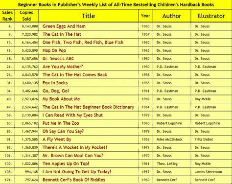 book list chronological list of dr seuss books