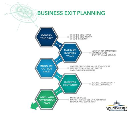 exit plan for business plan dissertation your business exit planning westshore financial group