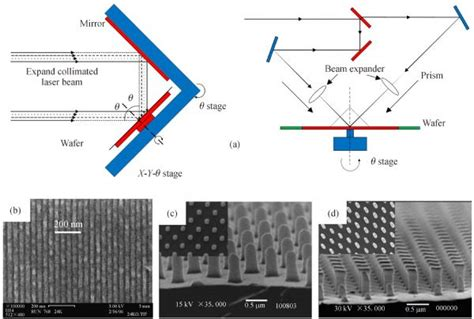 pattern of film review a review of the scalable nano manufacturing technology for