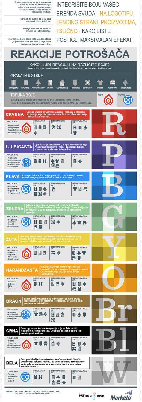 blogger znacenje uticaj i znacenje boja u dizajnu logoa infografik