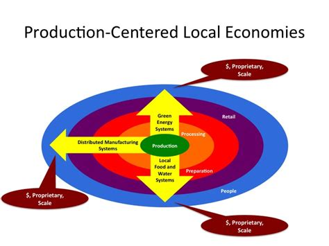 design for economic manufacturing essay of the day from product centered to people centered