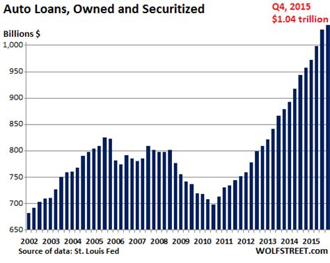Auto Asset Backed Securities by It Starts Subprime Auto Loans Implode In Your Bond Fund