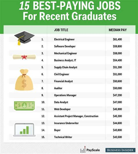 Highest Paying For Mba Graduates In India by 15 Best Paying For Professionals Times Of India
