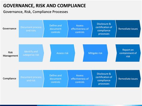 Governance Risk And Compliance Powerpoint Template Sketchbubble Compliance Ppt Template