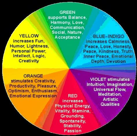 color affects mood 11 best images about color mood mapping on