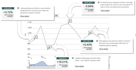 design management insight 5 implication of the dim decision making model
