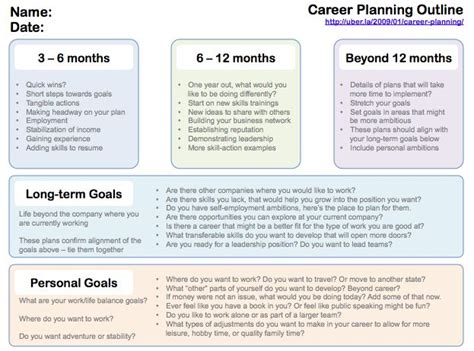 personal development plan example for students google development