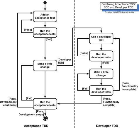 tutorial tdd java best 25 test driven development ideas on pinterest
