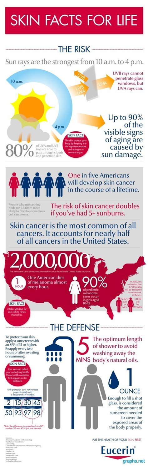 cancer graph infographics graphs net facts about the sun and skin cancer infographics