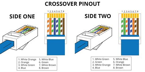 crossover pinout to cat5 connector wiring diagram wiring