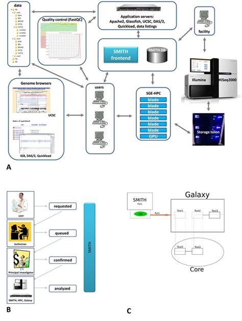 shark workflow next generation sequencing workflow www pixshark