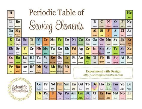 Periodic Table Of Elements Puns by Awesome Tables And I On