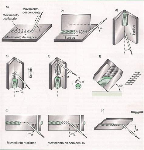 oscilacion soldadura posiciones de soldadura para gmaw mig 131 mag 135 smaw
