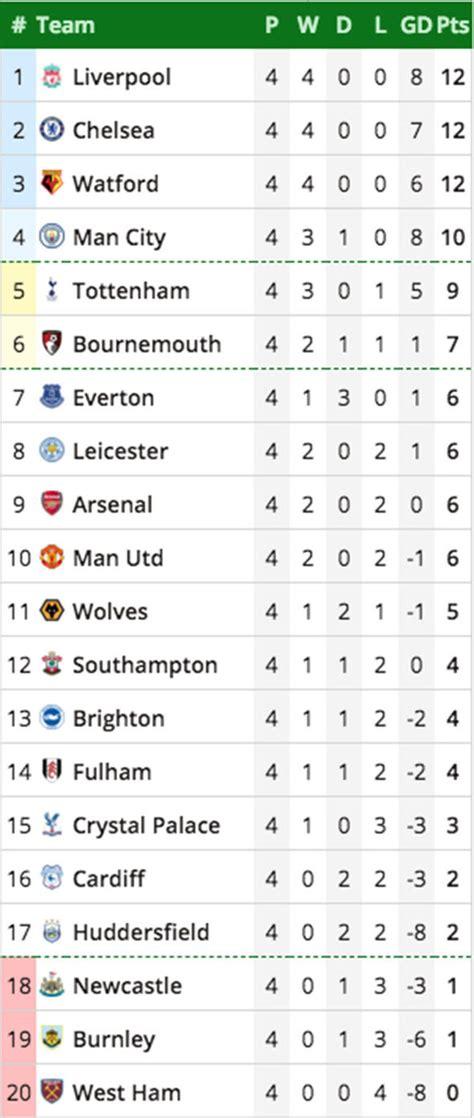 uk premier league table premier league when does the premier league