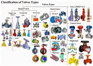 Low Water Pressure In Faucet Types Of Control Valves Application Advantages And