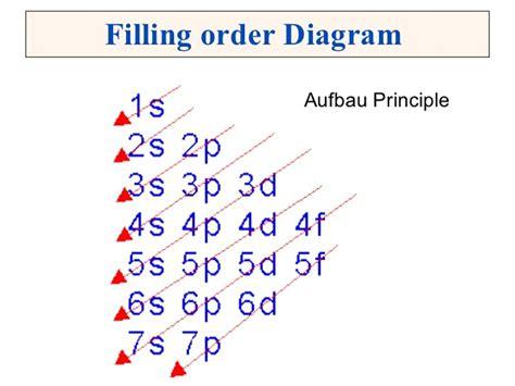 aufbau diagram printable aufbau diagrams diagram site
