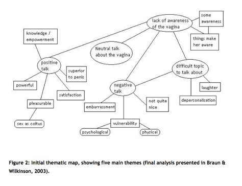 theme analysis definition using thematic analysis in psychology qualitative