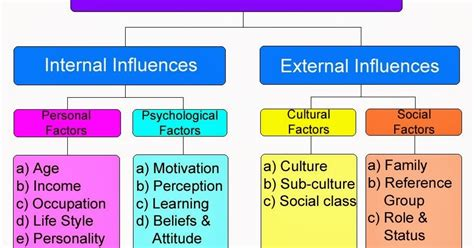 Consumer Motivation Mba by Mba Notes Factors Influencing Consumer Behaviour E