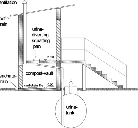 section of toilet typical cross section through a dry urine diverting ecosan