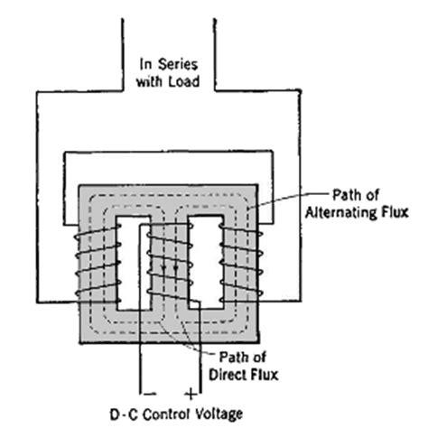 duplex d 233 finition c est quoi saturable reactor definition 28 images saturable