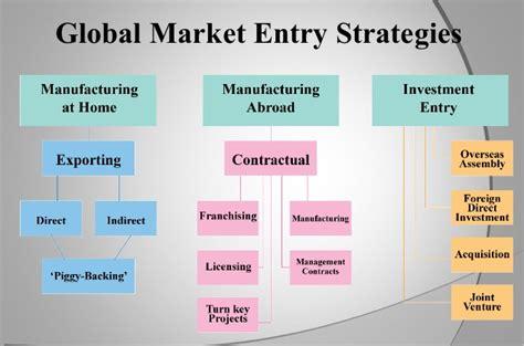 Mba Market Entry by Market Entry Strategies In International Marketing
