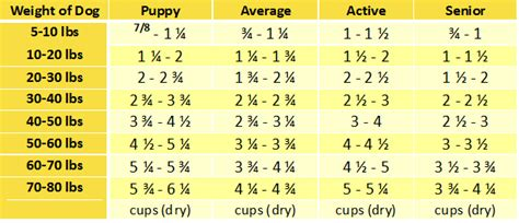 puppy feeding chart by weight age s freeze dried grain free artisan chicken food 10 lbs