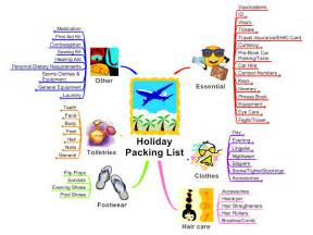 Speaker Design by Holiday Packing List Mind Map Biggerplate