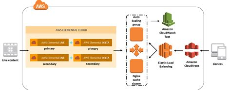 elemental architecture architecture overview live streaming with aws