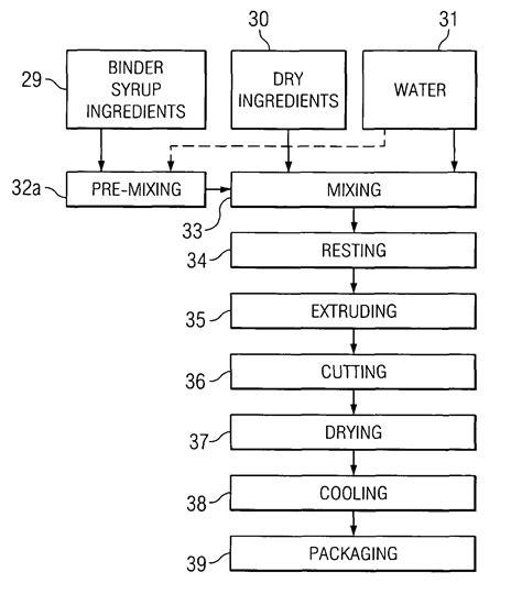 Dry Bar Wet Bar Patent Us7037551 Extruded Granola Process Google Patents