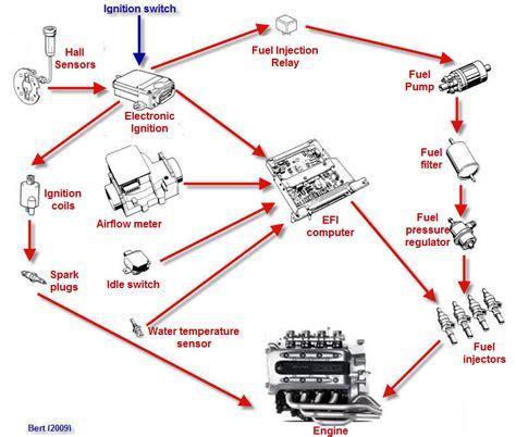 hp2 megamoto specifications wiring diagrams repair