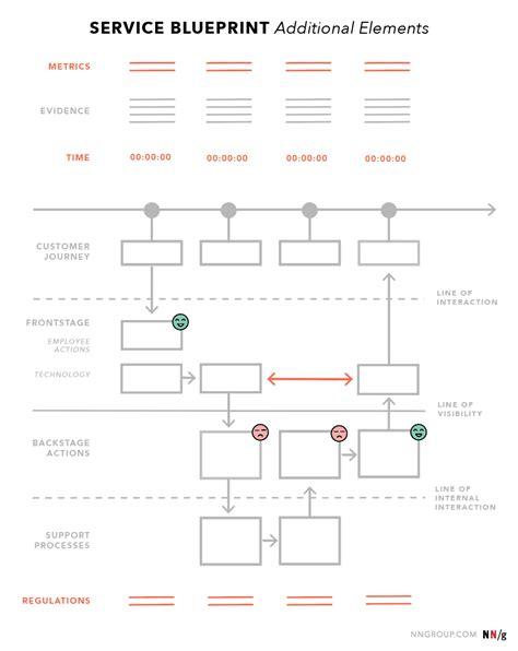 Service Blueprints Definition Service Blueprint Template Free