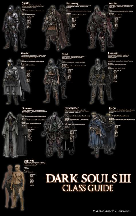 Dark Souls 2 Meme - dark souls 3 class guide dark souls know your meme