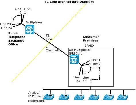 what is line diagram what is a t1 line why is t1 line required architecture