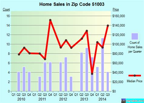 alton ia zip code 51003 real estate home value