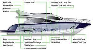 Sailboat Exhaust System Design Selecting Marine Hoses West Marine