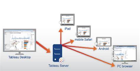 tableau server architecture diagram tableau architecture tableau tutorial intellipaat