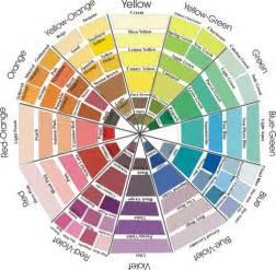 17 best ideas about paint color wheel on pinterest color