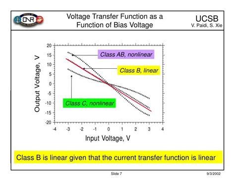 What Is The Function Of A Technology Transfer Office by Ppt High Linearity Class B Power Lifiers In Gan Hemt