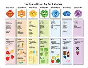 Food for the chakras kea0
