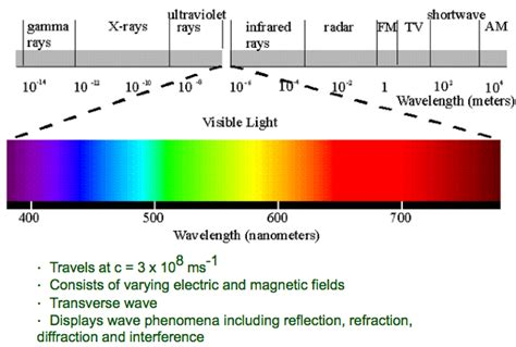 what is the order of colors with increasing temperature list the electromagnetic waves in order of increasing