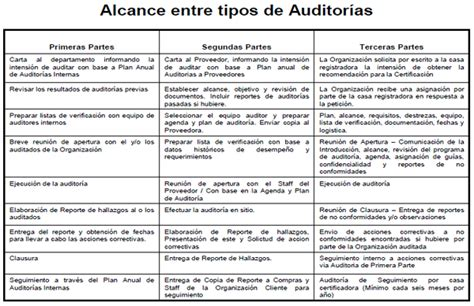 tipos de auditoria tipos de auditoria pictures to pin on pinterest pinsdaddy