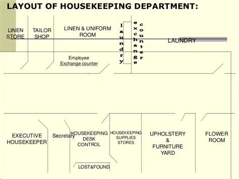 hotel uniform room layout unit 1 layout of housekeeping department